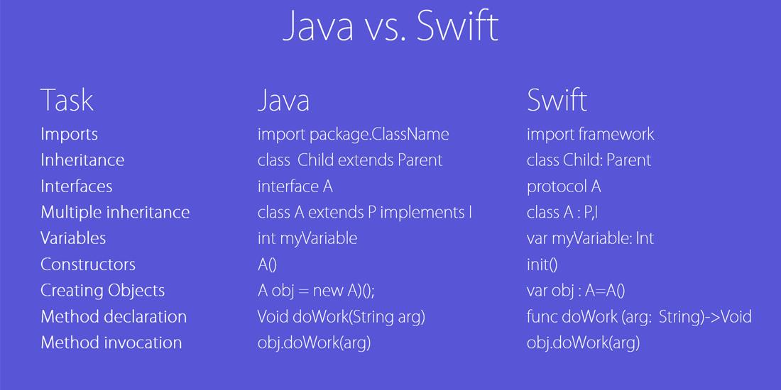La proxima version de Android podria sustituir Java por Swift 1