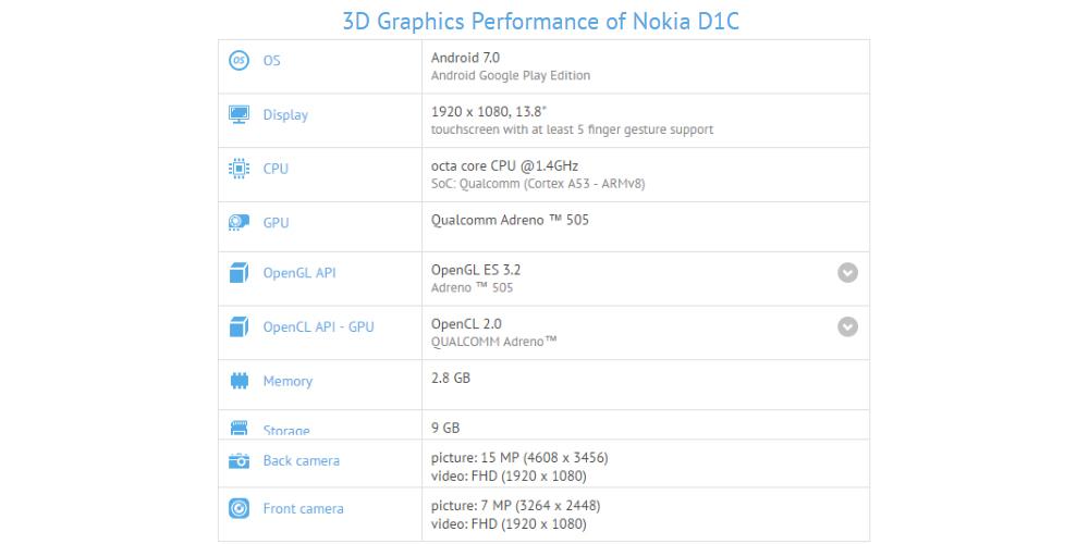 Nokia D1C es una mega tablet de acuerdo con GFXBench 1