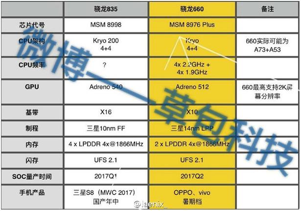 Xiaomi Mi 6 y Samsung Galaxy S8 los primeros con Snapdragon 835 1