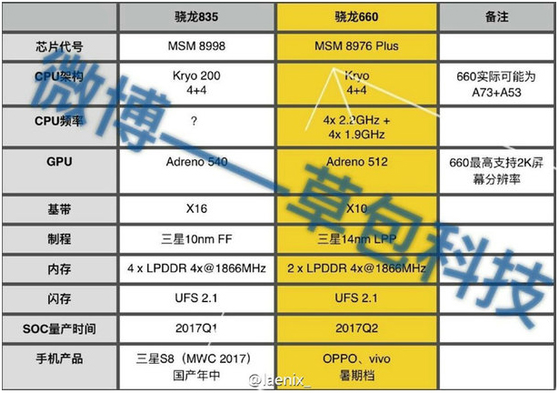 Xiaomi Mi 6 and Samsung Galaxy S8 first smartphones with Snapdragon 835 1