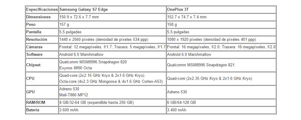 Samsung Galaxy S7 Edge versus OnePlus 3T 1