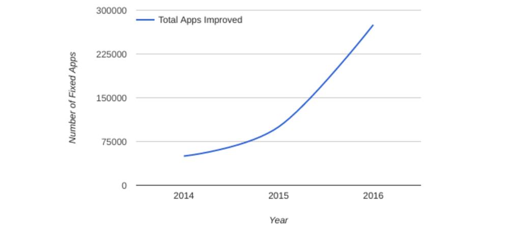Las apps maliciosas para Android superan los 19 millones 2