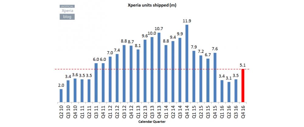 Sony Mobile vuelve a obtener beneficios de los smartphones 1