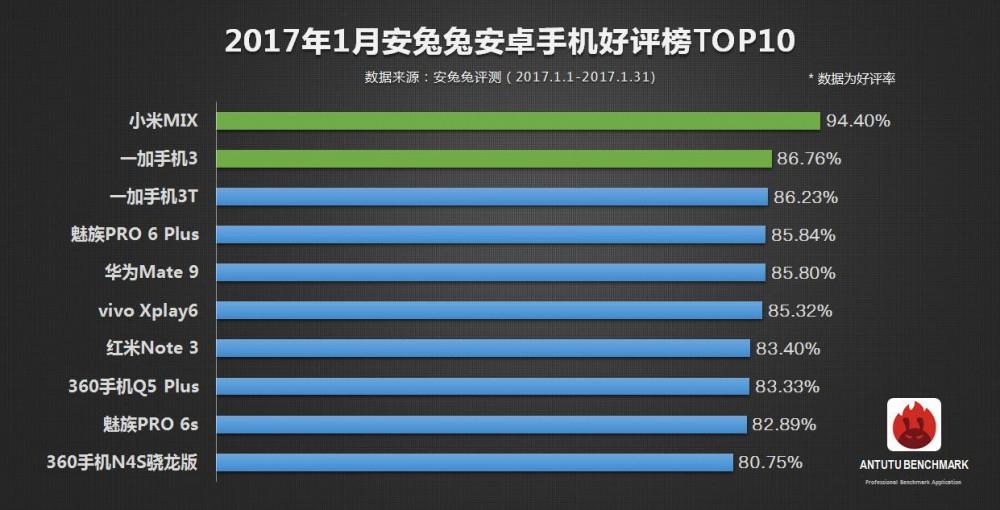 Xiaomi Mi Mix: o smartphone Android mais apreciado pelos usuários no AnTuTu 1