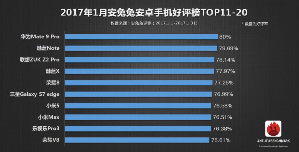 Xiaomi Mi Mix: o smartphone Android mais apreciado pelos usuários no AnTuTu 2