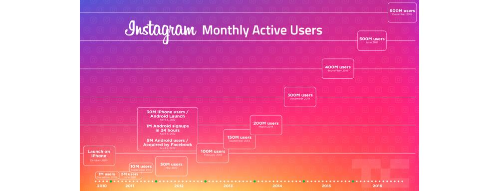Instagram offline para Android para todos los usuarios 1