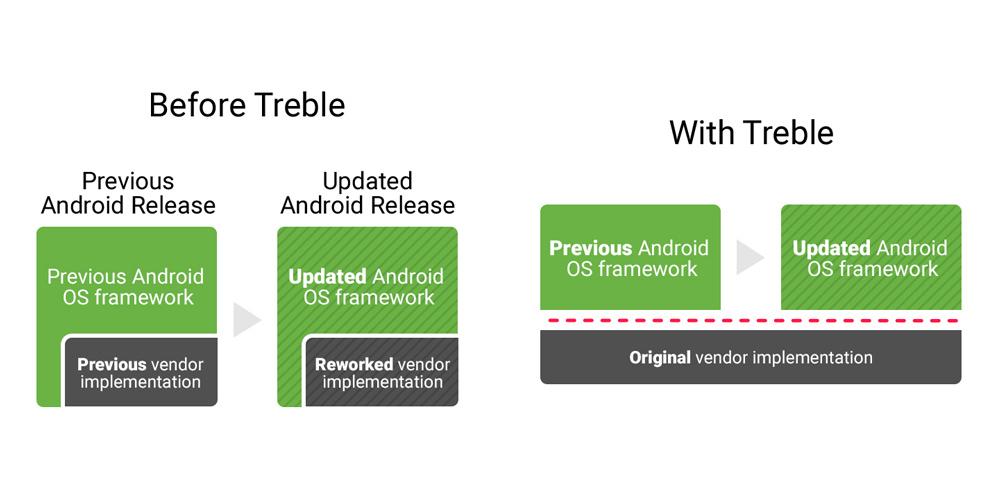 O Project Treble não funcionará com smartphones atuais, exceto Pixel 1
